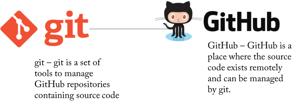 git, github, comparison, engineering, version control, tool, system, vgizy, verdagizemyilmaz