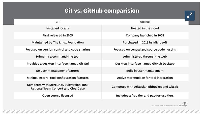 git, github, comparison, engineering, version control, tool, system, vgizy, verdagizemyilmaz