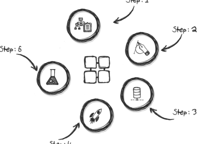 software development process, software lifecycle, vgizy
