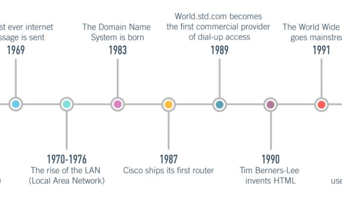 internet,world wide web